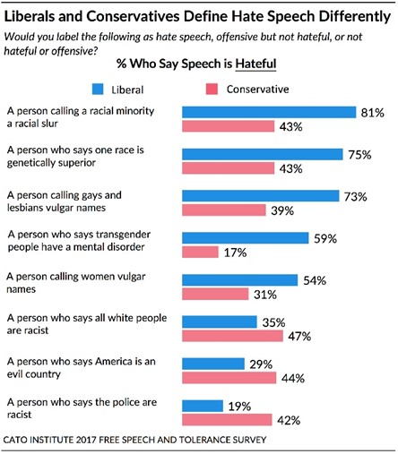 Liberals and Conservatives Define Hate Speech Differently